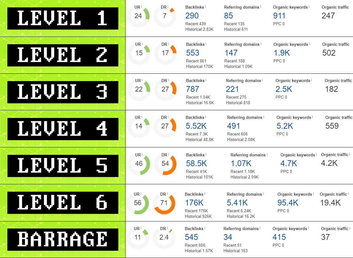 Examples of niche edit metrics other than RD.