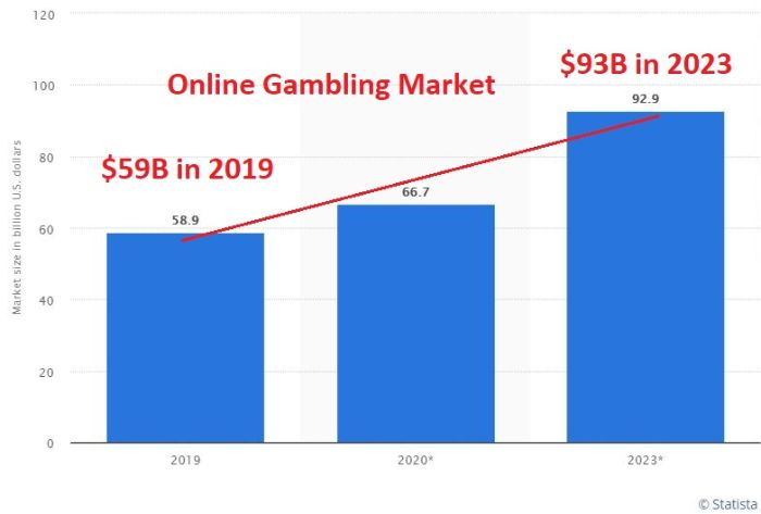 internet gambling is growing fast
