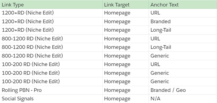 Details of the backlinks built during the 3rd month.