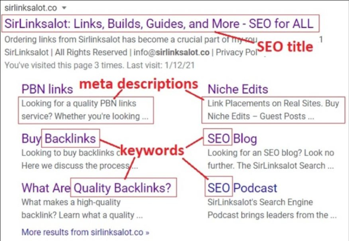 keyword positioning is a big part of on-page SEO