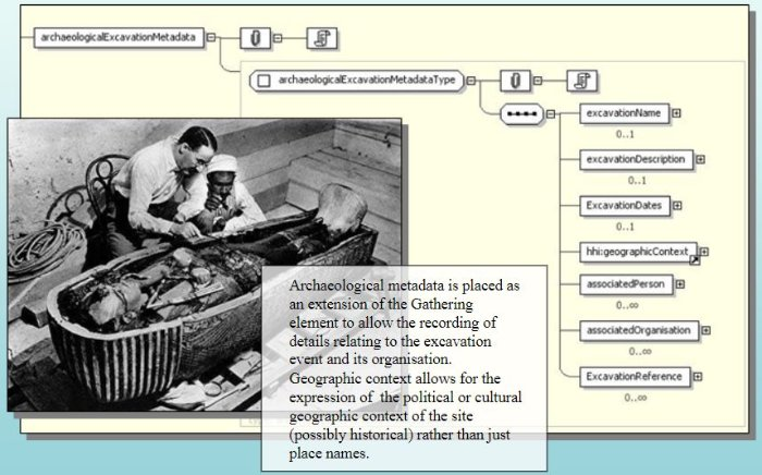 systematized information is big in archaeology