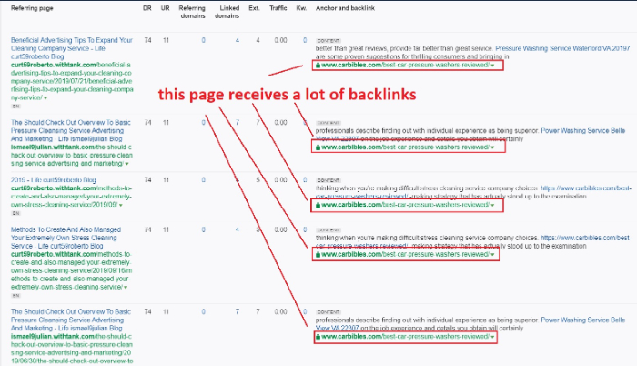 top-performing pages may have numerous backlinks pointing at them