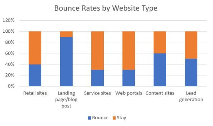 different types of sites have different bounce rates