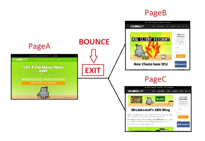 a bounce is a single-page session
