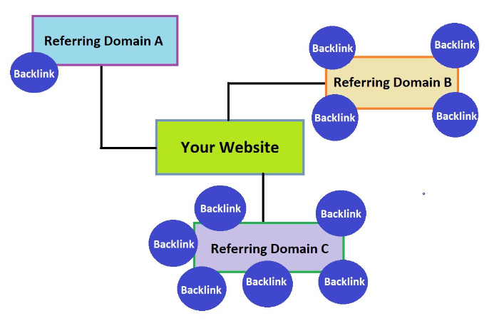 a target site can have one or many referring domains