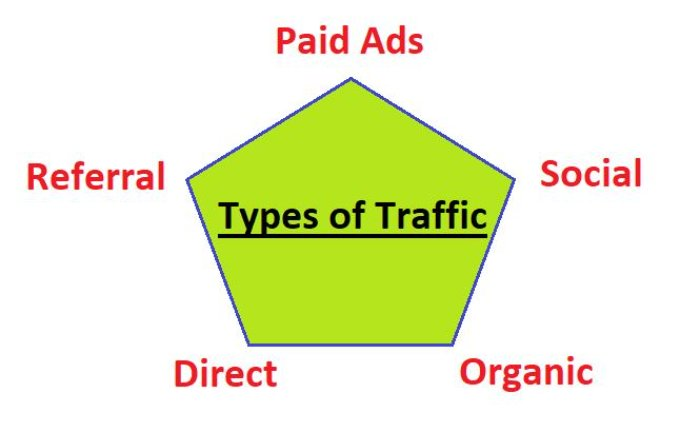 different types of traffic have different bounce rates